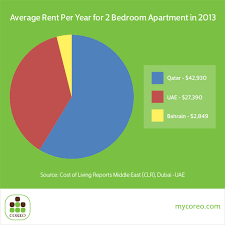 average rent cost qatar most expensive rent costs in gcc coreo