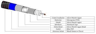 Standard Size Microwave by Miltech Standard Series Cable Assembly Types Times Microwave