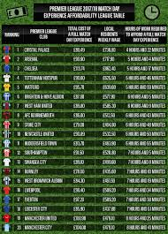 2017 2018 premier league table the premier league teams 2017 18 with the most affordable match day
