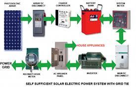 solar energy system grid tie hybrid penciljazz architecture of