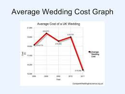 what is the average cost of a wedding what is the average cost of a uk wedding