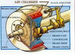 article the brake system u2013 adjusting the brakes u2013 flxible owners