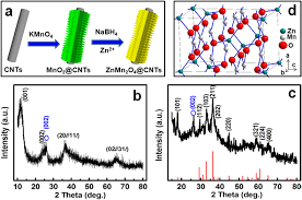 heterostructured core u2013shell znmn2o4 nanosheets carbon nanotubes