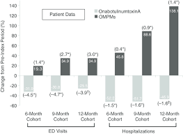 relative change in proportion of patients with hru events after