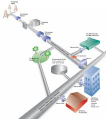 distribution system citizens energy group