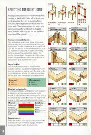 Types Of Wooden Joints Pdf by 194 Best Joints Images On Pinterest Woodwork Woodworking Joints