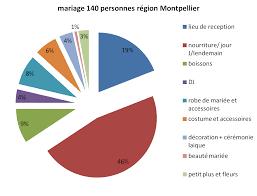 budget moyen mariage un budget de mariage pour 140 personnes dans la région de