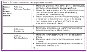 a problem based approach to software process improvement a case