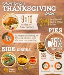 thanksgiving food facts bootsforcheaper