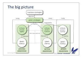 architecture practices presentation patricia lago vu green software best practices devel