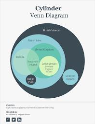 free venn diagram template edit online and download visual