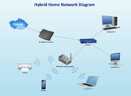 network diagram software home area network home area networks