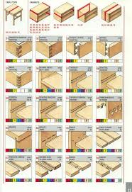 Woodworking Joints Router by Reference The Ultimate Wood Joint Visual Reference Guide Core77