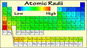 periodic table large size periodic table elements atomic radius new since neon is big in size