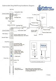 3 wire well pump wiring diagram how to a noticeable pressure
