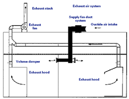 Kitchen Ventilation System Design Kitchen Exhaust System Design Every Commercial Restaurant Kitchen