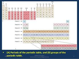 Periods Of The Periodic Table Approach Of Periodic Table In Homoeopathy Medical Science