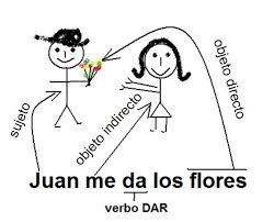 spanish learning centre blackpool pronouns and the rid rule