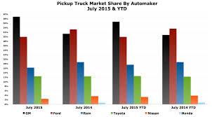 lexus uk market share gm u0027s pickup truck market share soars in july