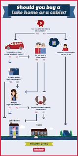 flowchart should you buy a lake home or a cabin edina realty