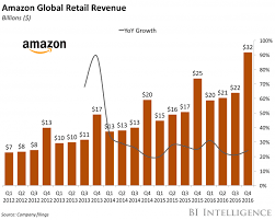 Click And Grow Amazon Amazon Looking To Grow Prime Now In Europe Business Insider