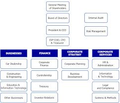 organizational chart u2013 house of investments inc
