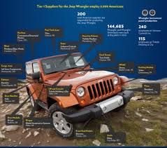 where is jeep made rubicon4wheeler jeep wrangler made in america