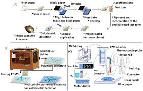 Applications Of Colorimetry In Analytical Chemistry Paper Based Microfluidic Analytical Devices For Colorimetric