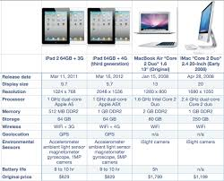 Imac Spreadsheet The Feeds And Speeds Vs Macbook Air And Imac Asymco