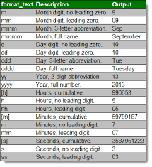 The Definitive Guide to Using Dates and Times in Excel   Excel Tactics Text Format Text Inputs