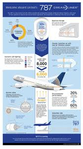 United Airline Carry On Weight 842 Best Airplanes Images On Pinterest Aircraft Commercial