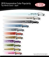 black threatens silver as world u0027s most popular car color