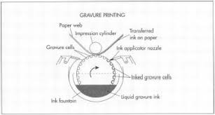 wrapping paper companies how wrapping paper is made material manufacture