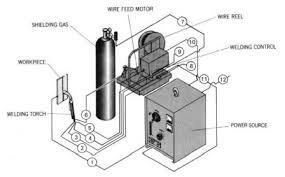 handbook welding equipment