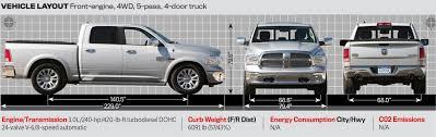 mitsubishi trucks 2014 2014 ram 1500 is motor trend u0027s 2014 truck of the year