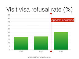 inspection of family visit visa system serious problems remain