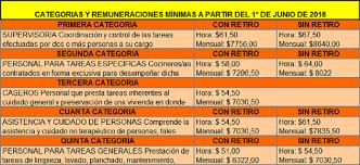 aumento el salario para empleadas domesticas 2016 en uruguay nueva escala salarial para el servicio doméstico desde junio 2016