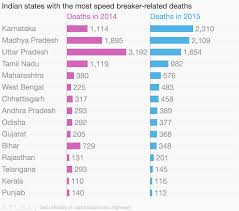 indian states with the most speed breaker related deaths