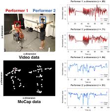 frontiers extracting coarse body movements from video in music