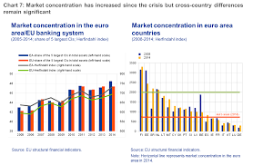 challenges for the european banking industry