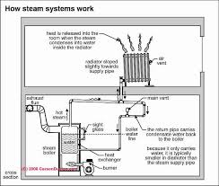 steam heating system controls u0026 gauges photo guide