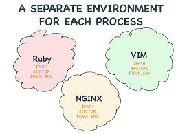 Ruby Hash Map The Rubyist U0027s Guide To Environment Variables