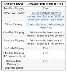 amazon prime black friday membership special in is amazon prime is it worth the cost