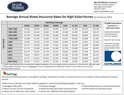 high value home insurance rates gainesville fl as of january 2016