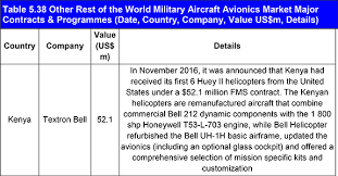 military pay table 2017 military aircraft avionics market report 2017 2027 def0054