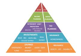 financial planning hierarchy of needs registered investment
