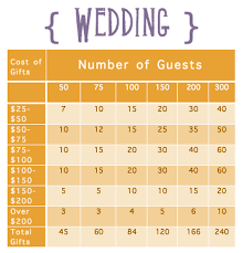 gifts to register for wedding how many items to register for in each price range based on how