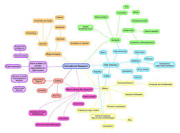 What Is A Concept Map Esh 714 Understanding Educational Inquiry Module 1 What Is