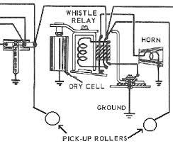 fm diagrams for horn