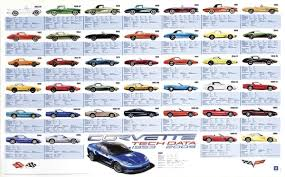 corvette poster corvettes corvettes cars cars usa and chevrolet